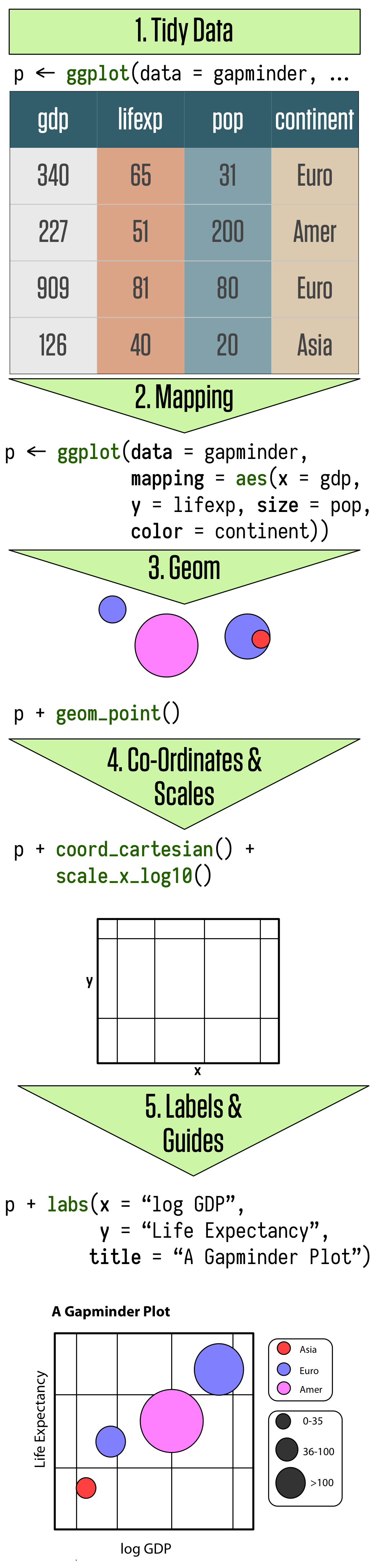 The main elements of ggplot's grammar of graphics. This chapter goes through these steps in detail.