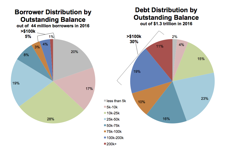 Data on the structure of US student debts as of 2016.