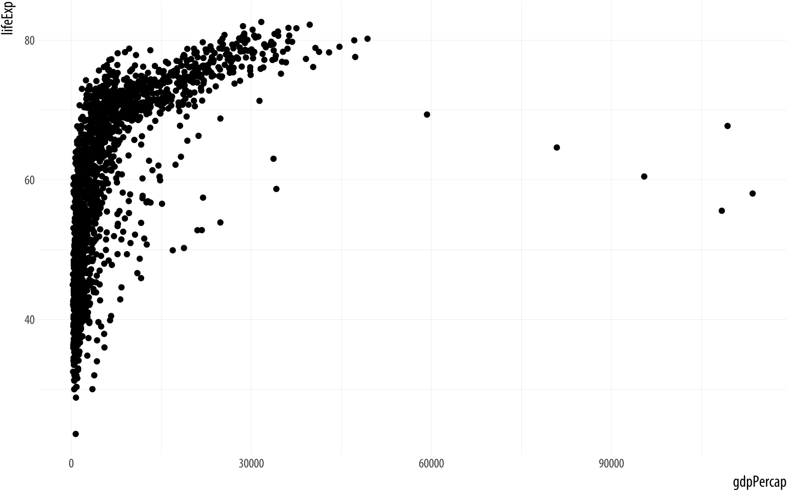 A scatterplot of Life Expectancy vs GDP