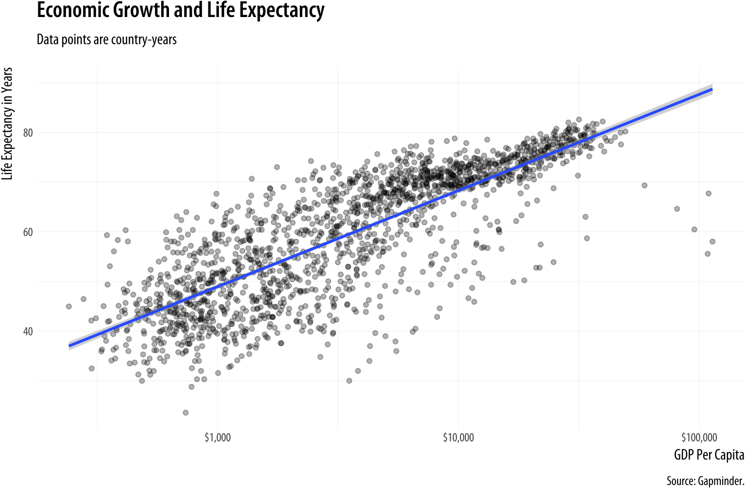A more polished plot of Life Expectancy vs GDP.