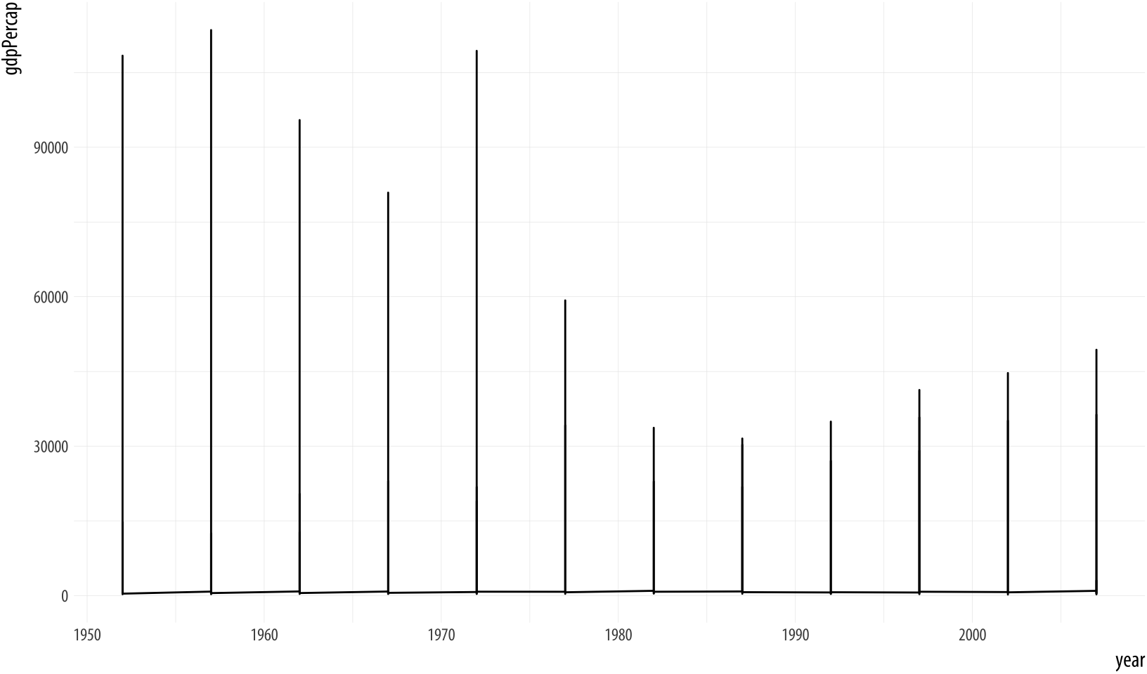 Trying to plot the data over time by country.