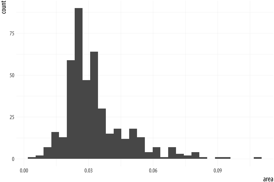 Histograms of the same variable, using different numbers of bins.