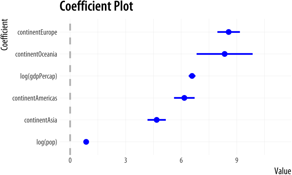 A plot from coefplot.