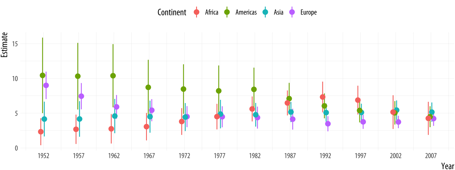 Yearly estimates of the association between GDP and Life Expectancy, pooled by continent.