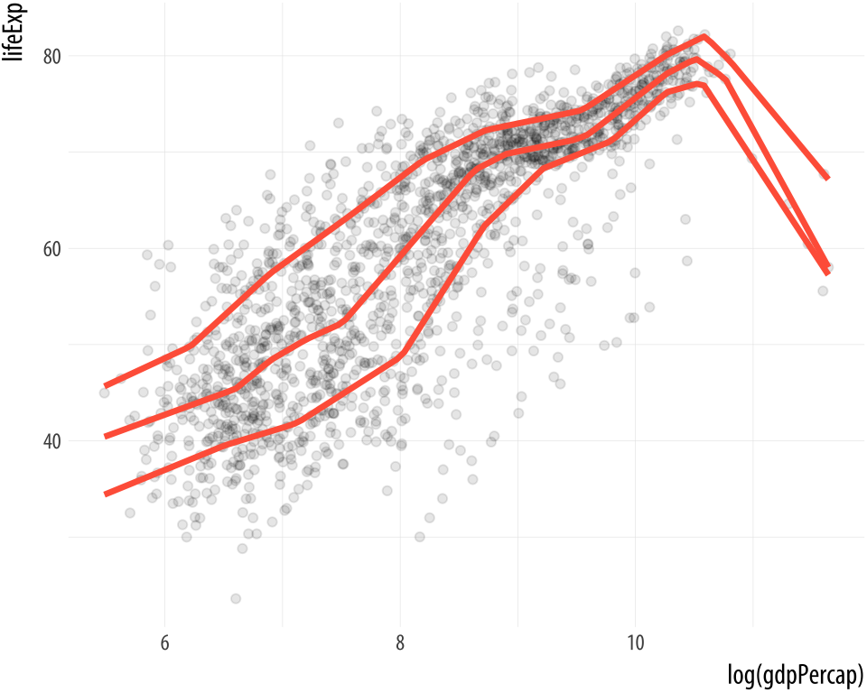 From top to bottom: an OLS vs robust regression comparison; a polynomial fit; and quantile regression.