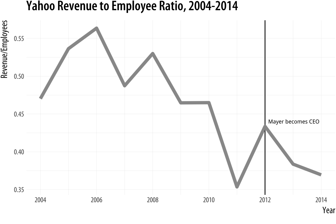 Plotting the ratio of revenue to employees against time.